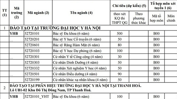 nganh-hot-nhat-dh-y-ha-noi-co-the-lay-den-29-diem-2