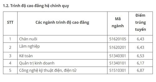 nhung-truong-dai-hoc-dau-tien-cong-bo-diem-chun-2017-1