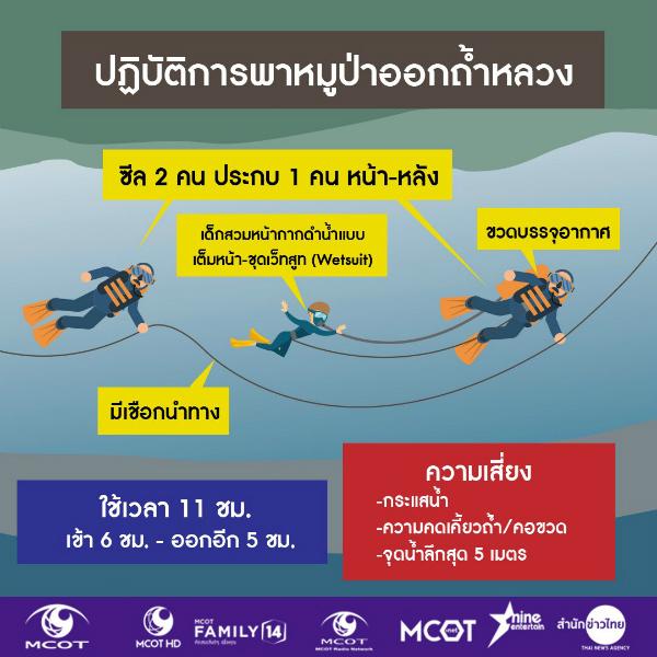 Mô phỏng cách các thợ lặn sẽ dẫn cầu thủ nhí ra khỏi hang.