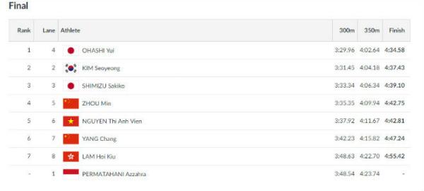 Kết quả thi chung kết 440m cá nhân hỗn hợp tại Asiad 18.