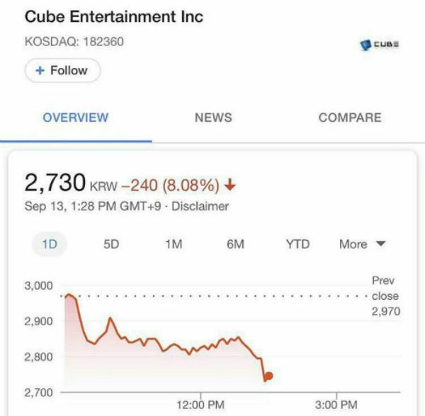 Giá cổ phiếu trên sàn chứng khoán của Cube giảm 8,08% vào trưa 13/9.