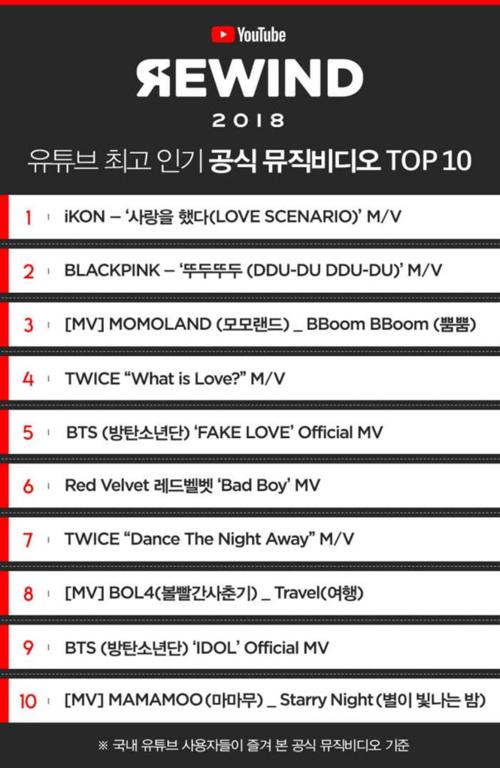 MV của Black Pink xếp thứ 2 trong BXH 10 MV nổi tiếng nhất Kpop năm nay.