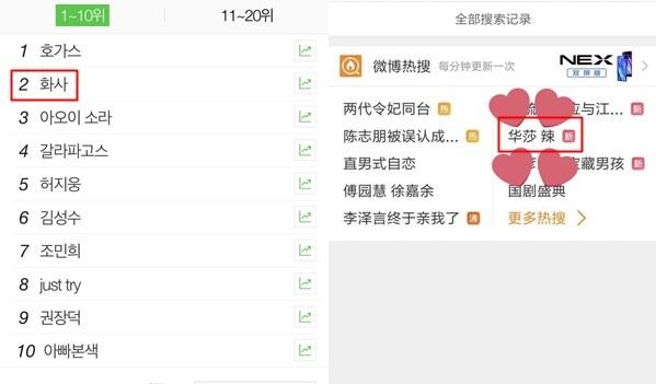 Từ khóa Hwasa và Hwasahot lọt top tìm kiếm tại Hàn Quốc và Trung Quốc.