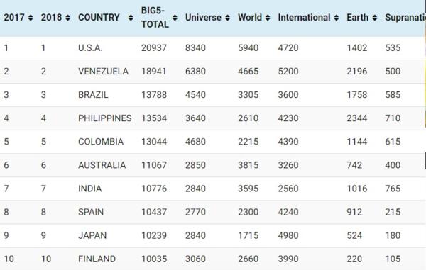 Top 10 cường quốc nhan sắc hàng đầu thế giới.