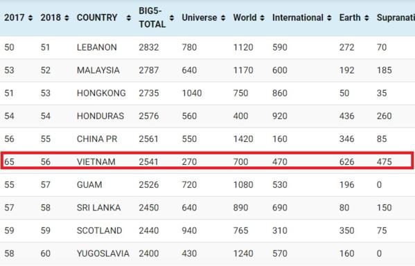 Nhan sắcViệt Nam tăng 9 bậc so với năm 2017.