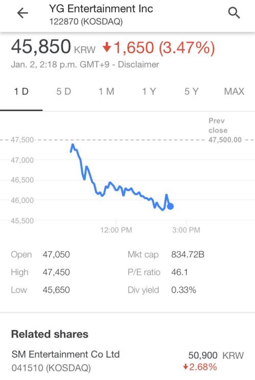 Các cổ đông của YG chắc chắn sẽ không vui khi nhìn những con số này.