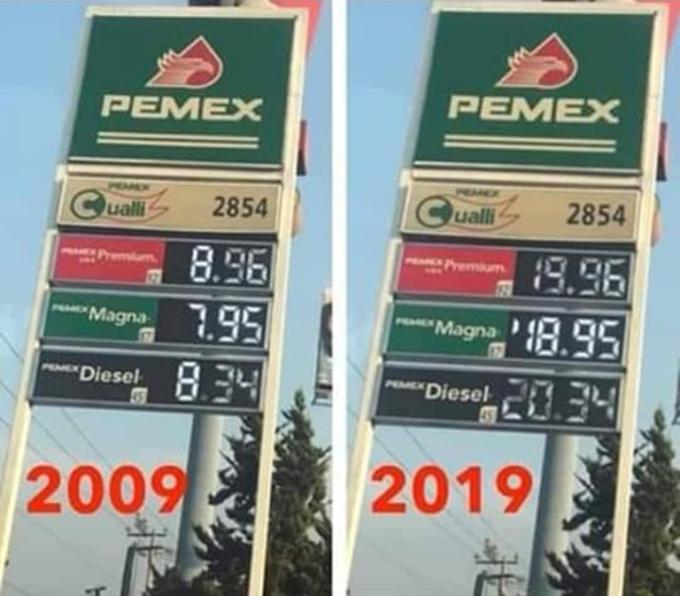 <p> Cập nhật tình hình giá xăng thay đổi theo thời gian.</p>