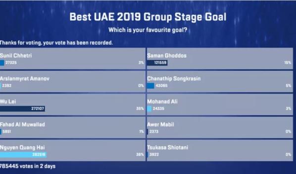 Quang Hải của Việt Nam đang tạm dẫn đầu cuộc bình chọn bàn thắng đẹp vòng bảng tại Asian Cup 2019.
