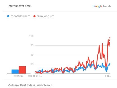 Từ khóa Kim Jong Un đang có xu hướng tìm kiếm cao hơn so với Donald Trump trong 7 ngày qua (Nguồn: Google Trends)