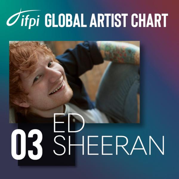Vị trí #3 thuộc về Ed Sheeran. Năm vừa qua, tiếp nối thành công củaabum ÷ phát hành 2017, anh vẫn làmột trong những nghệ sĩ bán chạy nhất thế giới.