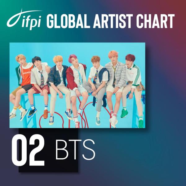 Lần đầu tiên lọt vào bảng xếp hạng của IFPI nhưng BTS đã xuất sắcvươn lên vị trí #2. Các chàng trai đã có thành công đột phá phủ sóng toàn cầu, được thúc đẩy bởi hệ thống truyền thông xã hội không thể ngăn cản, IFPT bình luận.