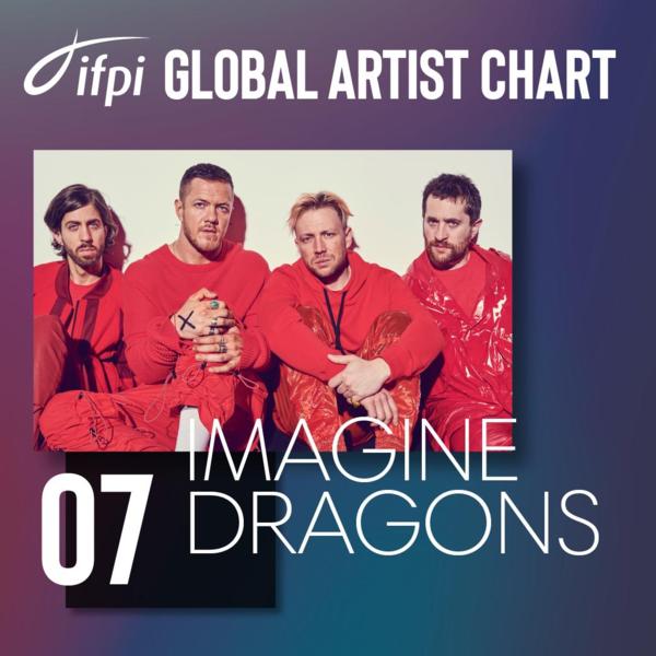 Ban nhạc Imagine Dragons xếp #7.