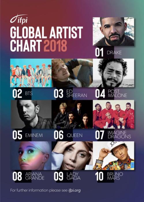 Danh sách Global Artist Chart 2018 được  IFPI công bố ngày 27/2.