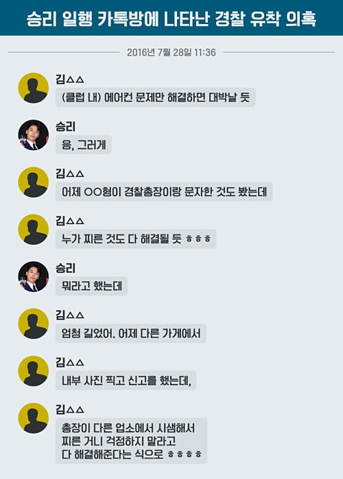 Ảnh mô phỏng cuộc hội thoại của Seung Ri và Kim (một nhân viên của Seung Ri) ngày 28/7/2016 khi khai trương club Monkey Museum.  Cảnh sát đã được phái đến câu lạc bộ nàyvà Seung Ri bị điều tra vì trong tòa nhà có cách sắp xếpbất hợp pháp.