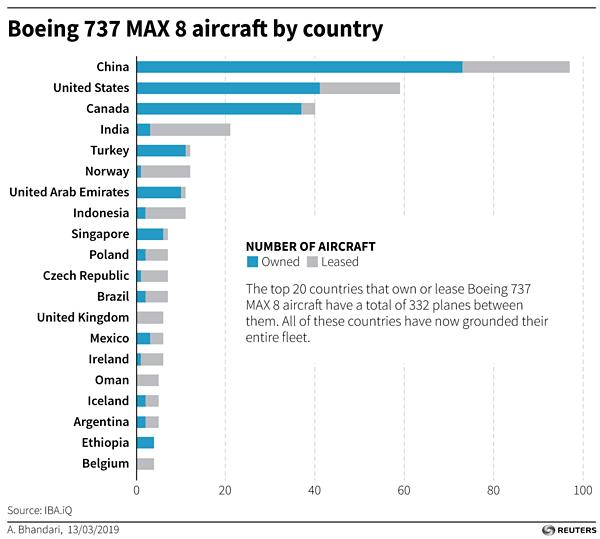 Số lượngchiếc Boeing 737 được đưa vào khai thác trên thế giới.