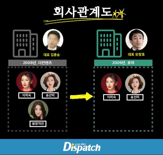 Dispatch dựng sơ đồ những nhân vật có liên quan đến vụ việc. Năm 2008,CEO Kim Jong Seung tuyển Lee Mi Sook, Song Sun Mi, Jang Ja Yeon vào công ty. Năm 2009, quản lý Yoo mâu thuẫn với CEO Kim, tách ra mở công ty riêng, kéo theo hai diễn viên đi cùng là Song Sun Mi và Lee Mi Sook.