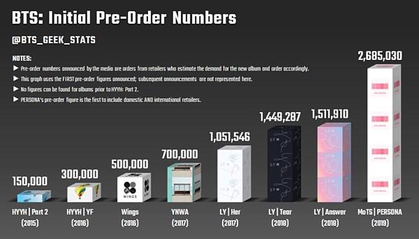 Lượng album pre-order của BTS tăng chóng mặt theothời gian.
