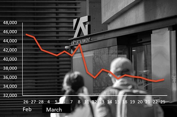 Cổ phiếu YG lao dốc kể từ khi scandal của Seung Ri xảy ra.