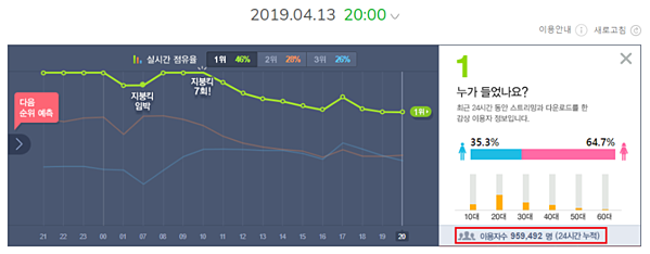Sau 26 giờ phát hành, lượt ULs trênMelon của Boy with luvvẫn tiếp tục tăng, nâng tổng ULs 24 giờlên 959.492 lượt, thành tích cao nhất từ trước đến nay của BTS.Tỉ lệ người nghe vẫn giữ mức 46% trên Melonvà đây là giờ All-killthứ 20.