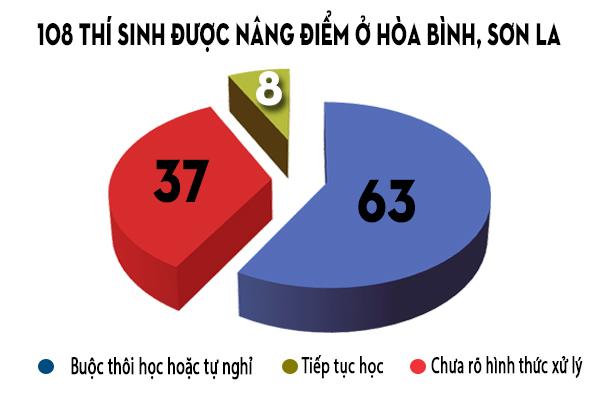 108 thí sinh được nâng điểm tại hai cụm thi Hòa Bình, Sơn La.