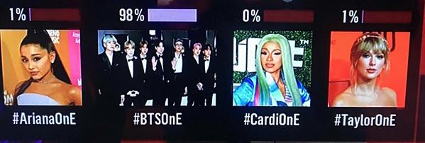 BTS chấp mọi nghệ sĩ nổi tiếng khác, trở thành nhân vật được chờ đợi nhất BBMA năm nay với 98% vote. Trong khi đó, những ngôi sao như Ariana Grande, Taylor Swift... ngậm ngùi thua cuộc với số vote ít ỏi.