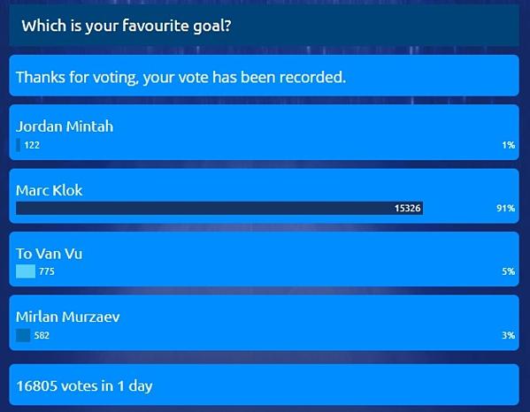 Văn Vũ đứng vị trí thứ 2 trên bảng xếp hạng, bị bỏ xa bởi người đứng đầu.