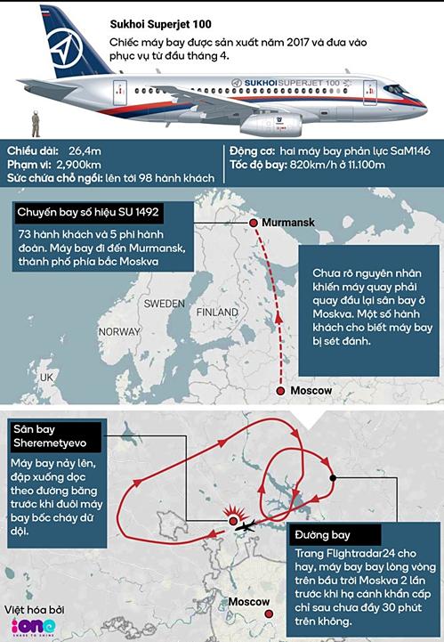 Máy bay Sukhoi Superjet-100 (Nga) buộc phải quay đầu vì gặp sự cố. Đồ họa: New.com.au/ Việt hóa: Đình Tùng.