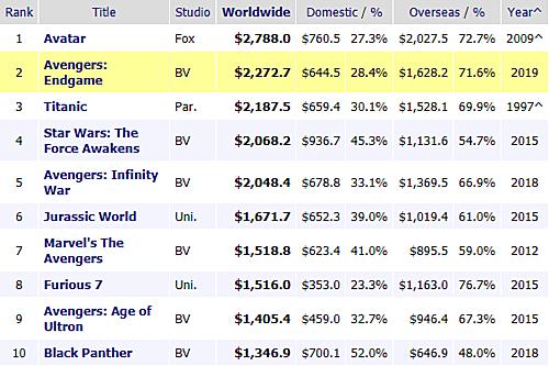 Bảng xếp hạng doanh thu phim toàn cầu tính đến ngày 9/5.