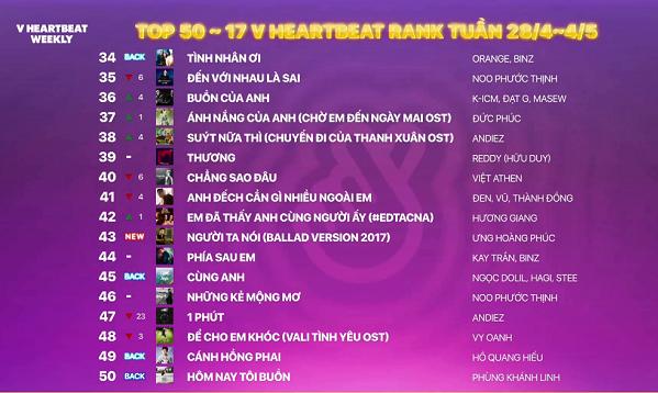 Sau khi trò chuyện giao lưu với khán giả xem livestream, bộ đôi MC giới thiệu top 50-17 của Vheartbeat. Liz đánh giá, nếu như Top10 là những ca khúc hot, mang tính thời điểm của thị trường, Top 50-17 thể hiện hành trình, sự cảm nhận của người yêu nhạc với các khúc. Top này cũng góp phấn mang tínhthể hiện sự bao quát của Vpop.