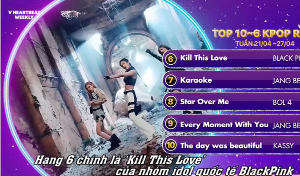 Kill this loveđình đám của BlackPink đứng hạng 6.