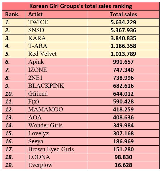 Thống kê doanh số album của tất cả girlgroup Kpop.