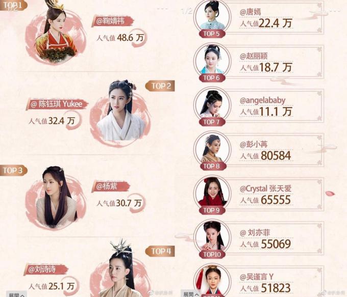 <p> Người dùng mạng Trung Quốc vừa tổ chức một cuộc bình chọn tìm ra những nữ thần cổ trang được yêu thích nhất trên màn ảnh. Kết quả khiến nhiều người bất ngờ khi Cúc Tịnh Y vượt mặt nhiều tên tuổi lớn để giành ngôi đầu. Dương Mịch, Phạm Băng Băng thậm chí không có trong bảng xếp hạng.</p>