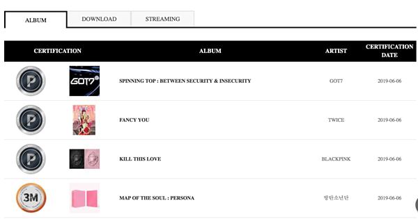 BTS vượt trội so với các đối thủ về mảng bán album đĩa cứng.