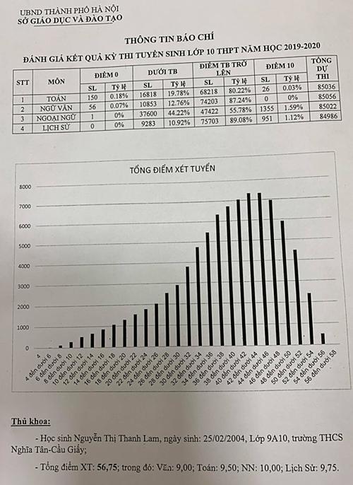 80% học sinh vào lớp 10 tại Hà Nội đạt điểm Toán, Văn trên trung bình