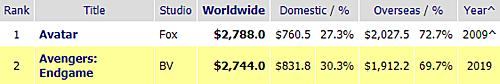 Tổng doanh thu toàn cầu của hai phim tính đến ngày 20/6 (Theo Box Office Mojo).