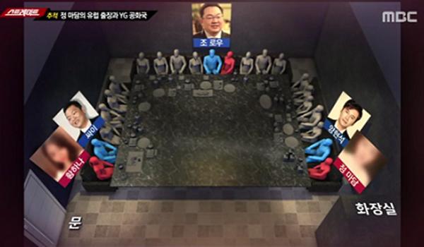Ảnh mô phỏng vị trí ngồi tại bữa tiệc mà Yang Hyun Suk, PSY, Jho Low, Hwang Hanacùng má mì Jung tham gia.