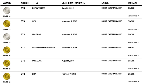 BTS là nghệ sĩ Hàn đạt nhiều chứng nhận RIAA nhất lịch sử.