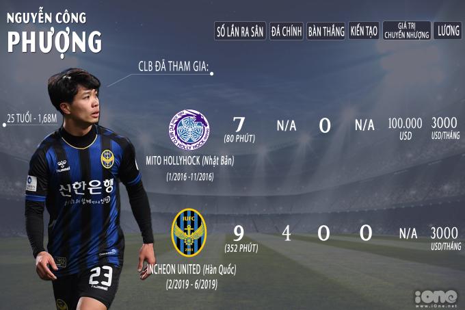 """<p> Nguyễn Công Phượng, tiền đạo của Hoàng Anh Gia Lai được gửi sang Mito HollyHock (J-League 2) ở mùa 2016. Tại giải đấu ở Nhật, Công Phượng đã gặp khó khăn trong việc chứng minh năng lực và phải trở về nước.</p> <p> Sau màn trình diễn nổi bật tại AFF Cup 2018 và Asian Cup 2019, Công Phượng được đội bóng Incheon United để mắt. Đến tháng 2/2019, qua sự giới thiệu của HLV Park Hang-seo, chân sút 25 tuổi gia nhập đội bóng thuộc giải K-League với bản hợp đồng cho mượn 1 năm. Nhưng sau hành trình chưa đầy 4 tháng, với việc không thể hiện nhiều dấu ấn và liên tục phải ngồi dự bị, Công Phượng đành phải """"giã từ giấc mơ xứ Hàn"""". Hiện, Công Phượng đã trở về Hoàng Anh Gia Lai và chuẩn bị cho đợt xuất ngoại tiếp theo.</p>"""
