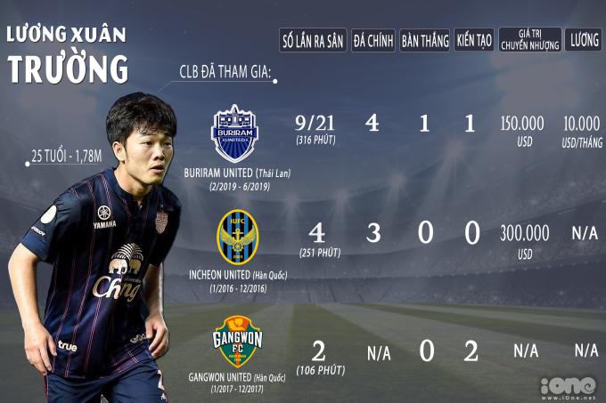 """<p> Ba năm trước, Xuân Trường là một trong những """"đứa con của bầu Đức"""" lên đường xuất ngoại. Bến đỗ của tiền vệ 25 tuổi chính là đội bóng mà Nguyễn Công Phượng vừa mới rời đi, Incheon United. Sau đó 1 năm, Xuân Trường ký hợp đồng với Gangwon FC (thuộc Hàn Quốc) và trở về đội chủ quản sau khi thời gian kết thúc. Sau thành công của ĐTQG mùa giải 2018/19, tiền vệ người Tuyên Quang đã ký hợp đồng với đội bóng giàu thành tích xứ Thái là Buriram United. Thế nhưng, chỉ ít thời gian sau khi giải đấu King's Cup kết thúc - giải mà Changseuk về cuối cùng trong 4 đội - Lương Xuân Trường bị thanh lý hợp đồng sớm trước 8 tháng. Anh thường xuyên phải ngồi dự bị, chỉ ghi một bàn thắng đẹp nhất tháng 5 ở giải Thai-League. Hiện, Xuân Trường trở về thi đấu tại V-League 2019, giai đoạn 2, trong màu áo HAGL.</p>"""