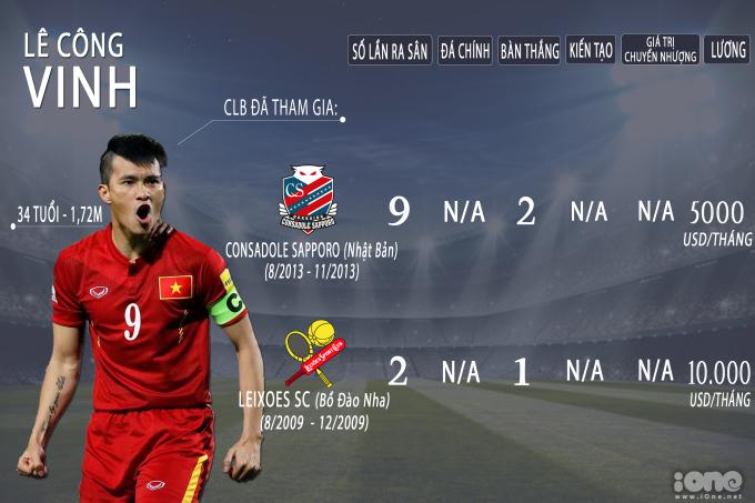 <p> Lê Công Vinh là một cựu cầu thủ của bóng đá Việt Nam. Trước khi giải nghệ, Công Vinh từng khoác áo Sông Lam Nghệ An, Hà Nội T&T và Becamex Bình Dương. Tiền đạo 34 tuổi từng 3 lần nhận danh hiệu Quả bóng vàng Việt Nam vào các năm 2004, 2006, 2007. Công Vinh có hai lần xuất ngoại, đầu quân cho Leixoes của Bồ Đào Nha năm 2009 và Consadole Sapporo của Nhật Bản năm 2013.</p>