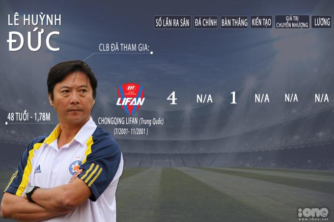 <p> HLV trưởng của SHB Đà Nẵng, Lê Huỳnh Đức, chính là cầu thủ đầu tiên của Việt Nam ra nước ngoài chơi bóng. Năm 2001, anh sang Trung Quốc đầu quân cho CLB Chongqing Lifan. Chân sút lừng danh của ĐT Việt Nam gắn bó với đội bóng xứ Trung 4 tháng, kịp để lại dấu ấn với 1 bàn thắng.</p>