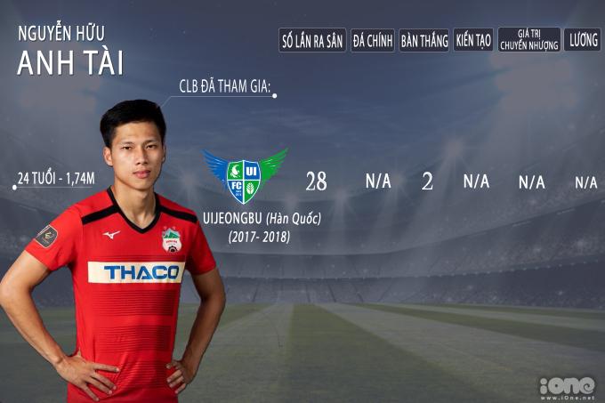 <p> Năm 2017, cầu thủ Anh Tài của HAGL cũng xuất ngoại sang Hàn thi đấu. Hậu vệ sinh năm 1996 được CLB Uijeongbu thuộc K3 Basic League mượn với thời hạn 1 năm.</p>