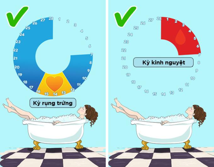 """<p> <strong>Không được phép tắm bồn</strong></p> <p> Một số cô gái tránh ngâm bồn trong """"kỳ đèn đỏ"""", bởi họ nghĩ rằng ngâm nước nóng sẽ kích thích kinh nguyệt chảy ra nhiều hơn, một số khác sợ bị nhiễm trùng. Điều này không đúng.</p> <p> Tắm nước ấm giúp thư giãn cơ và giảm hiện tượng chuột rút trong chu kỳ kinh nguyệt. Con gái sẽ cảm thấy thoải mái hơn sau khi ngâm bồn. Các nàng có thể sử dụng tampon - một loại băng vệ sinh hiện đại - để tránh """"nhuộm đỏ"""" bồn tắm nhé.</p>"""