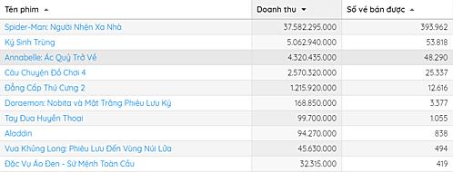 Top 10 phim hot nhất tuần qua, theo Box Office Vietnam.
