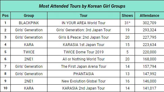 BXH những tour diễn khủng nhất của nhóm nữ Kpop.