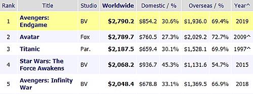 Top 5 phim ăn khách nhất toàn cầu, trong đó có 4 tác phẩm thuộc hãng phim Disney (Theo Box Office Mojo).