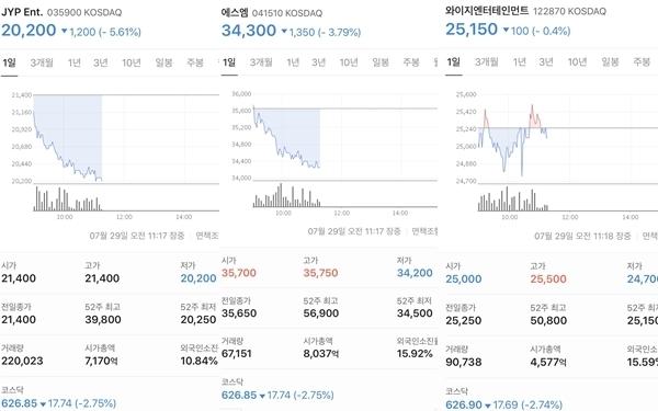 Giá cổ phiếu của Big 3 trong sáng 29/7, từ trái qua: JYP, SM, YP.
