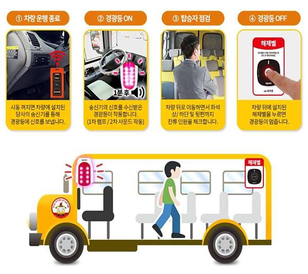 Minh họa cách thức hoạt động của các thiết bị kiểm tra sleeping child check áp dụng ởSeoul.