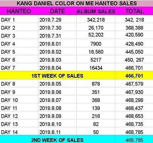 Trong tuần thứ hai phát hành, lượng album bán ra của Kang Daniel tụt dốc đáng ngờ.