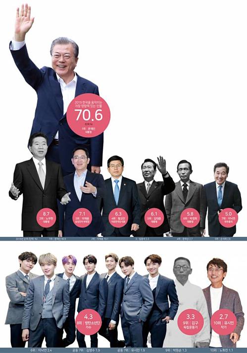 BTS xếp thứ 8 trong danh sách những nhân vật làm rung chuyển Hàn Quốc.